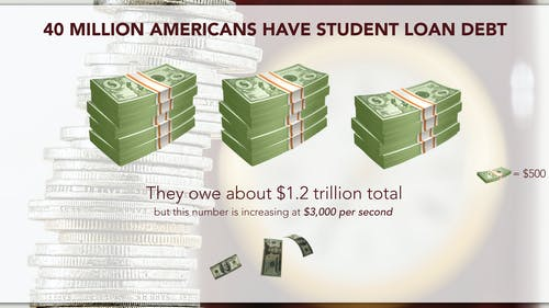 The 40,000,000 Americans with student debt owe a combined total of $1.2 trillion to various sources. The federal government is providing certain services to make it easier for students to either pay off their debts, or have them forgiven. – Photo by Susmita Paruchuri