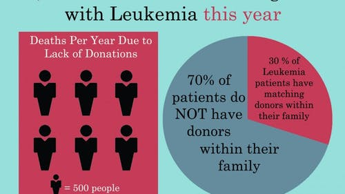 More than 60,000 people were diagnosed with Leukemia last year. Treatment often includes Chemotherapy and can require bone marrow and blood  transplants. Bone marrow donors require complete genetic compability with recipients for transplant to work. – Photo by Hailey Ebenstein