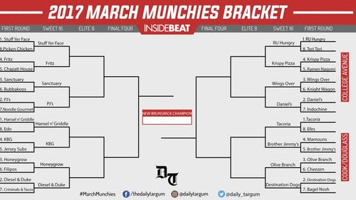 March Munchies is a single-elimination tournament between 32 restaurants in the Rutgers/New Brunswick area voted on by members of the community. It is inspired by the NCAA Men's Basketball Tournament affectionately known as March Madness and runs through the entire month of March. – Photo by ​Mike Makmur