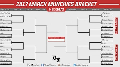 March Munchies is a single-elimination tournament between 32 restaurants in the Rutgers/New Brunswick area voted on by members of the community. It is inspired by the NCAA Men's BasketballTournament affectionately known as March Madness and runs through the entire month of March. – Photo by Mike Makmur