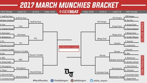 March Munchies is a single-elimination tournament between 32 restaurants in the Rutgers/New Brunswick area voted on by members of the community. It is inspired by the NCAA Men's Basketball Tournament affectionately known as March Madness and runs through the entire month of March. – Photo by Mike Makmur